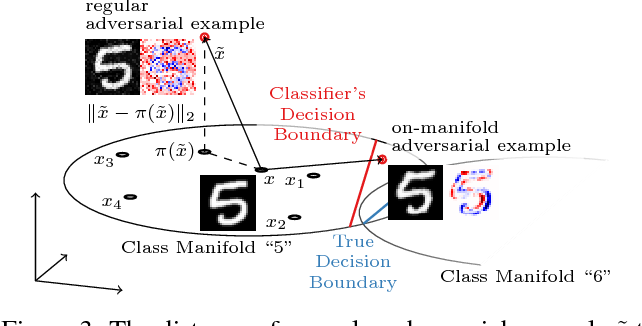 Figure 3 for Disentangling Adversarial Robustness and Generalization