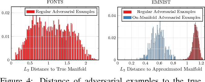 Figure 4 for Disentangling Adversarial Robustness and Generalization
