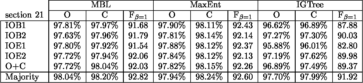 Figure 1 for Applying System Combination to Base Noun Phrase Identification