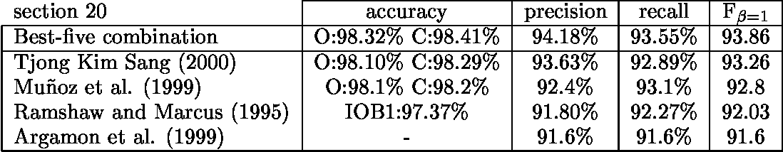 Figure 3 for Applying System Combination to Base Noun Phrase Identification