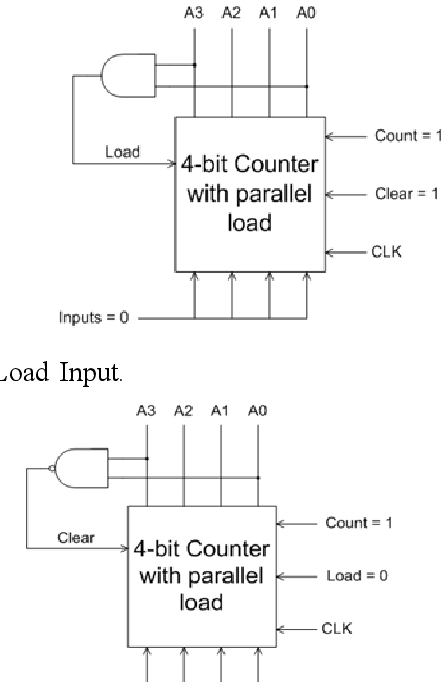 Fig. 1: 4-Bit Counter Using The Load Input.