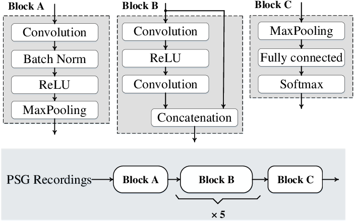 Figure 1 for 1D Convolutional Neural Network Models for Sleep Arousal Detection