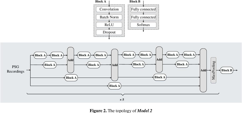 Figure 3 for 1D Convolutional Neural Network Models for Sleep Arousal Detection