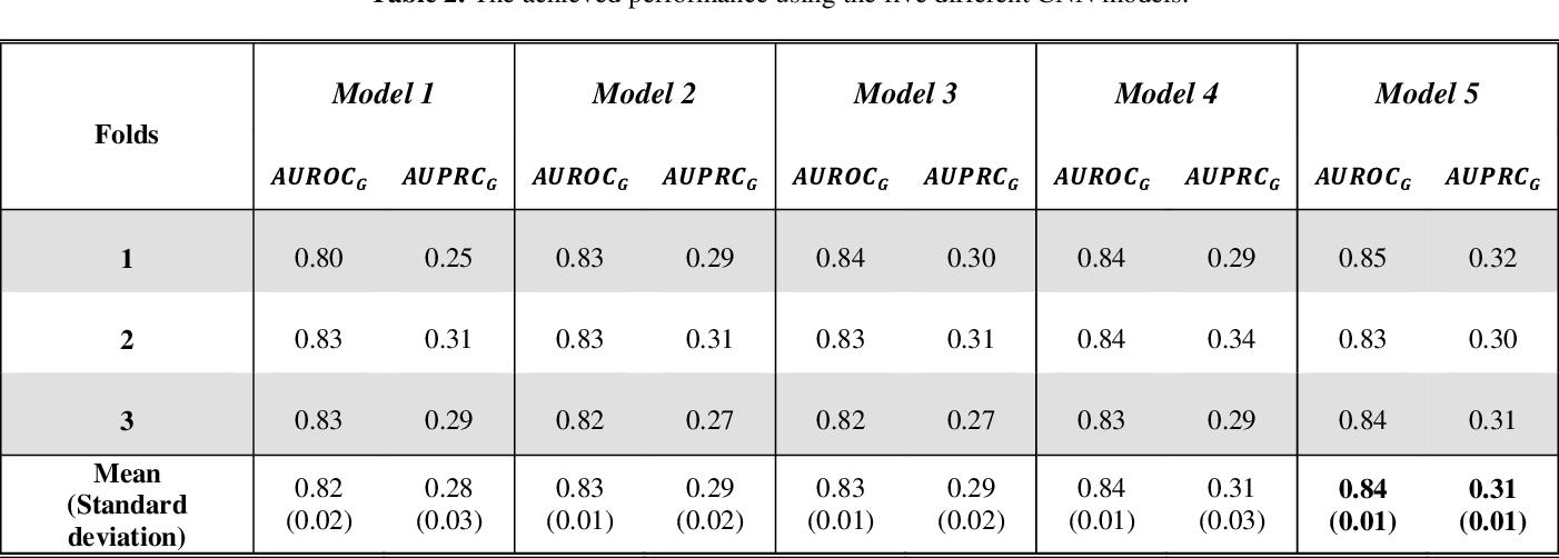 Figure 4 for 1D Convolutional Neural Network Models for Sleep Arousal Detection