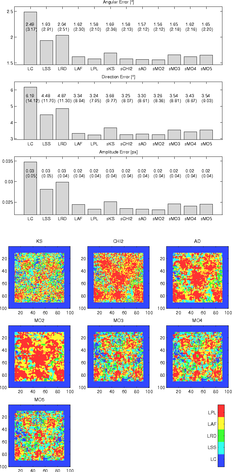 Figure 4.17 from Model Selection in Optical Flow-based Motion ...