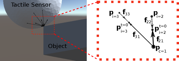 Figure 3 for Sim-to-Real Transfer for Optical Tactile Sensing