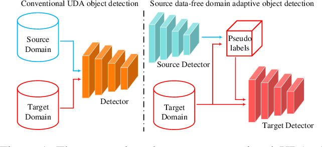 Figure 1 for A Free Lunch for Unsupervised Domain Adaptive Object Detection without Source Data