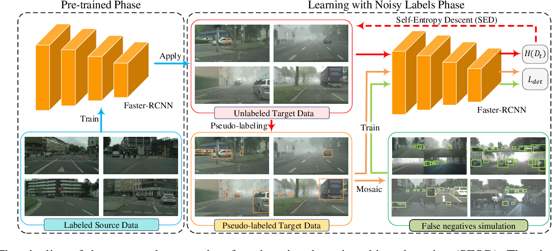 Figure 3 for A Free Lunch for Unsupervised Domain Adaptive Object Detection without Source Data