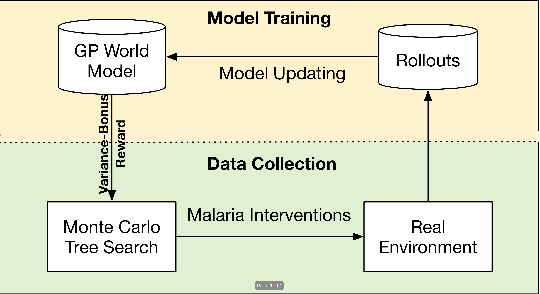 Figure 1 for Data-Efficient Reinforcement Learning for Malaria Control