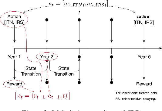 Figure 3 for Data-Efficient Reinforcement Learning for Malaria Control