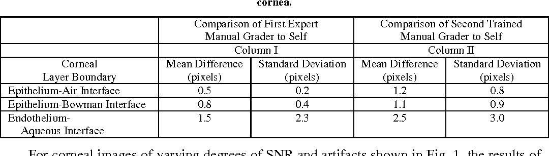Table 2. Repeatability tests for the First Expert Manual Grader (Column I) and the Second Trained Manual Grader (Column II). Each pixel is approximately 3.4 µm in the cornea.