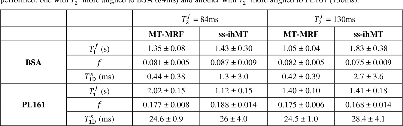 Figure 4 for Magnetization Transfer-Mediated MR Fingerprinting