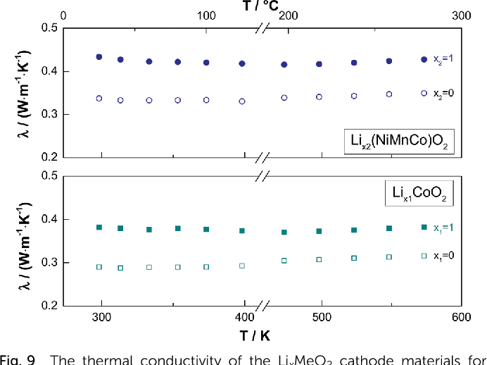 Figure 9 From Thermal Behaviour Of Lixmeo2 Me Co Or Ni Mn Co