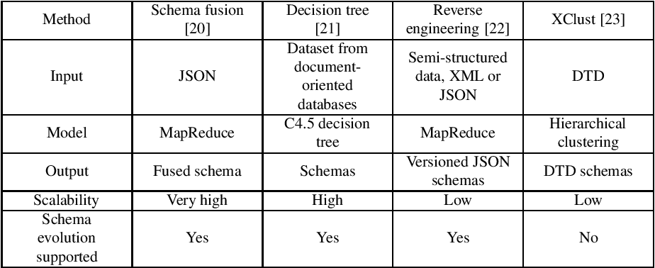 Figure 4 for Schema Extraction on Semi-structured Data