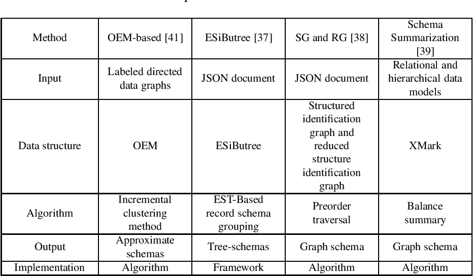 Figure 2 for Schema Extraction on Semi-structured Data
