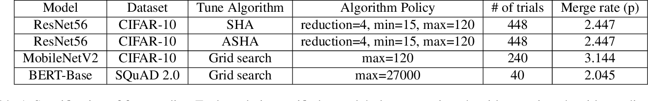 Figure 2 for Hippo: Taming Hyper-parameter Optimization of Deep Learning with Stage Trees