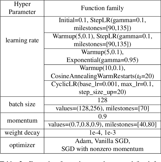 Figure 4 for Hippo: Taming Hyper-parameter Optimization of Deep Learning with Stage Trees