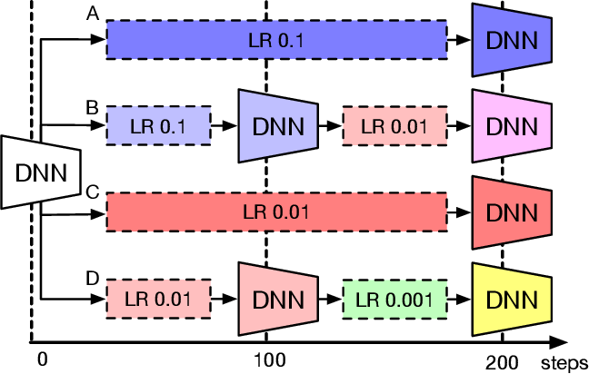 Figure 1 for Hippo: Taming Hyper-parameter Optimization of Deep Learning with Stage Trees