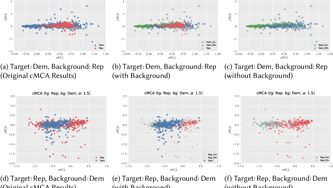 Figure 2 for Contrastive Multiple Correspondence Analysis (cMCA): Applying the Contrastive Learning Method to Identify Political Subgroups