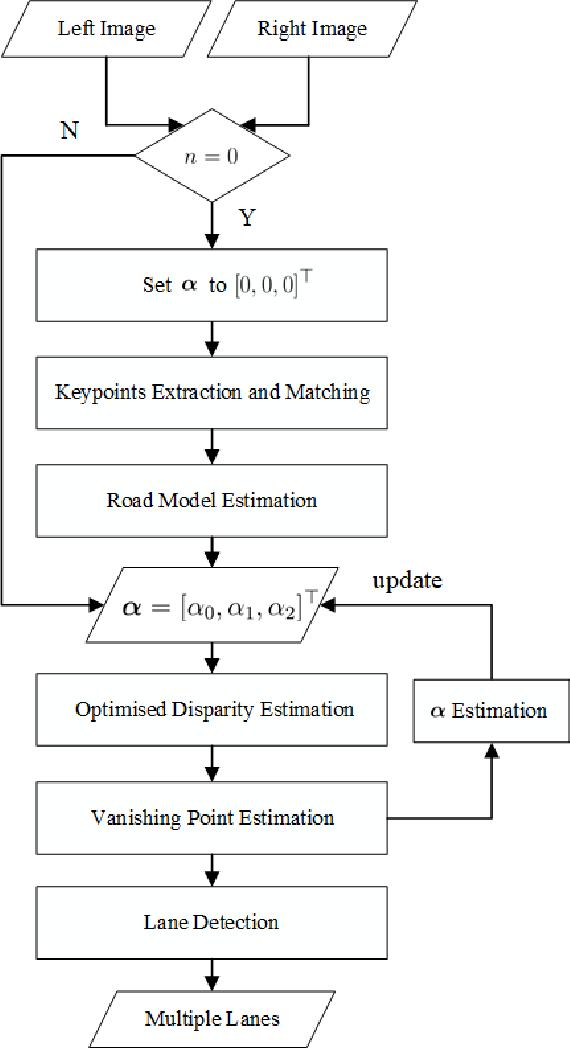 Figure 2 for Multiple Lane Detection Algorithm Based on Optimised Dense Disparity Map Estimation