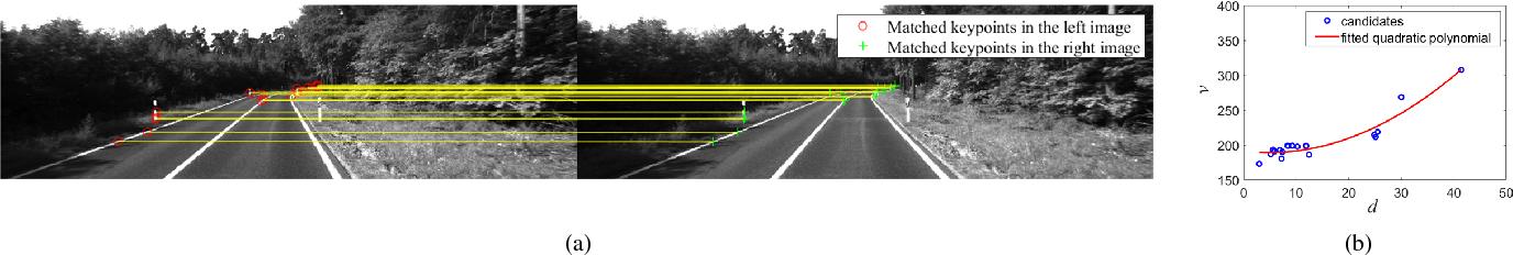 Figure 3 for Multiple Lane Detection Algorithm Based on Optimised Dense Disparity Map Estimation