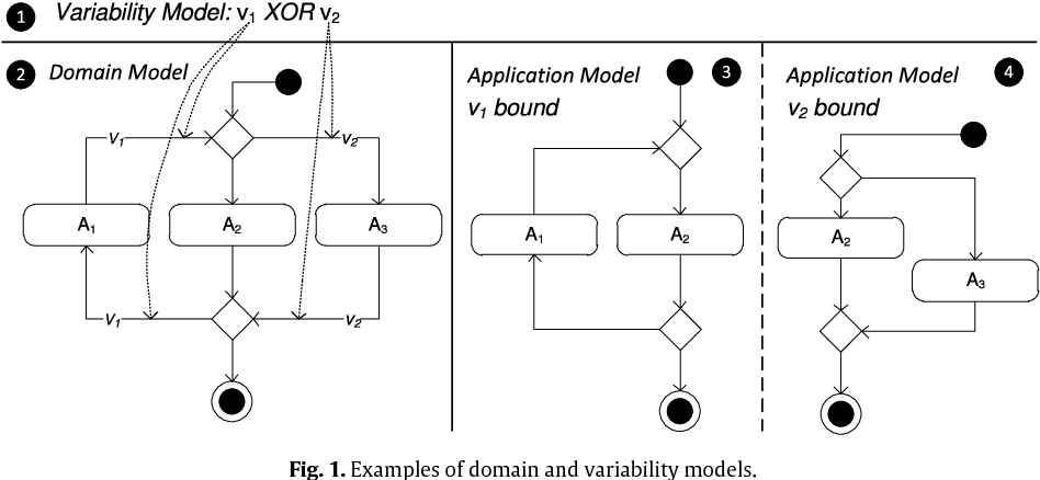 Defining variability in activity diagrams and petri nets semantic figure 1 ccuart Choice Image