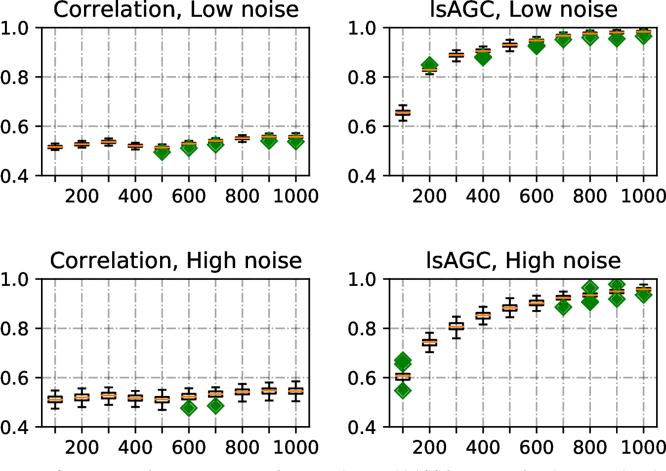 Figure 1 for Large-scale Augmented Granger Causality (lsAGC) for Connectivity Analysis in Complex Systems: From Computer Simulations to Functional MRI (fMRI)