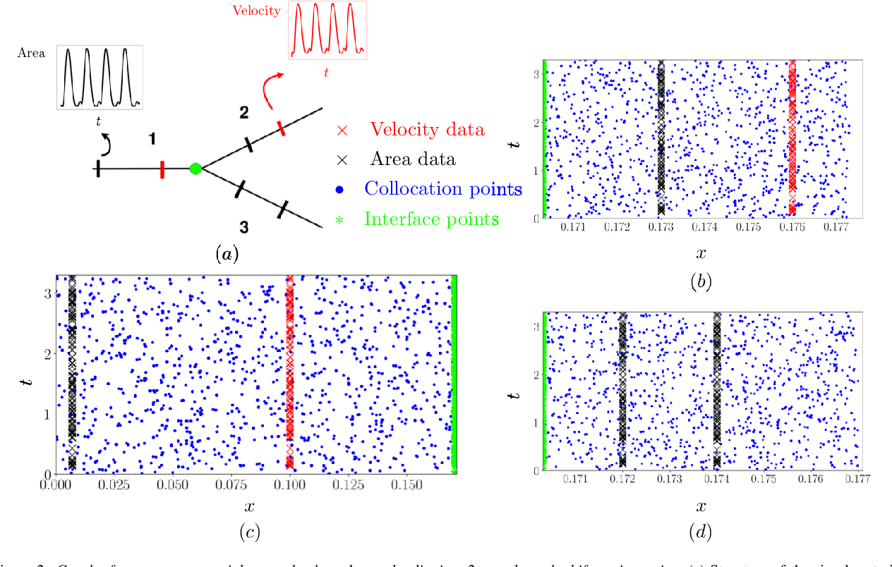 Figure 3 for Machine learning in cardiovascular flows modeling: Predicting pulse wave propagation from non-invasive clinical measurements using physics-informed deep learning