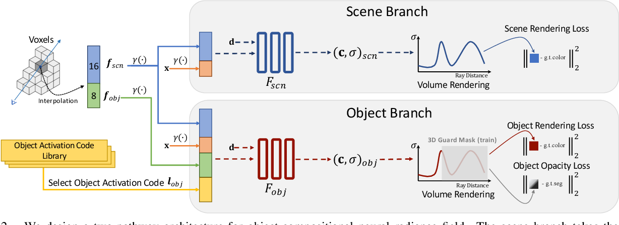 Figure 2 for Learning Object-Compositional Neural Radiance Field for Editable Scene Rendering