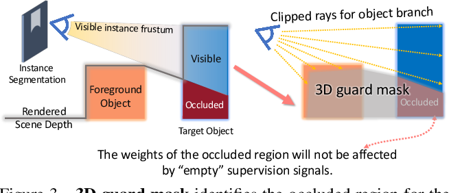 Figure 4 for Learning Object-Compositional Neural Radiance Field for Editable Scene Rendering
