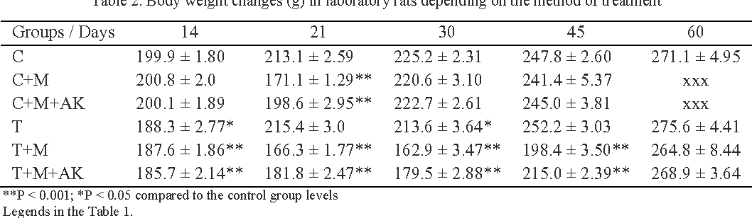 Table 2. Body weight changes (g) in laboratory rats depending on the method of treatment