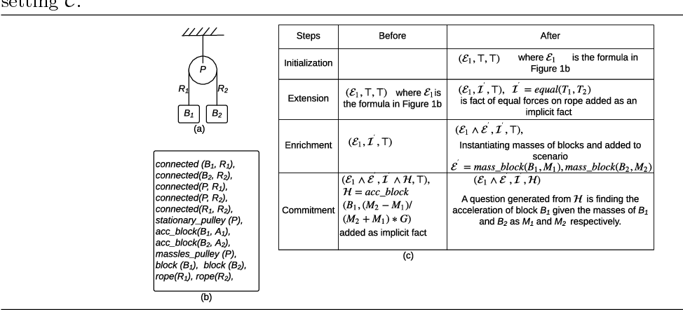 A Framework for Automated Generation of Questions Based on First