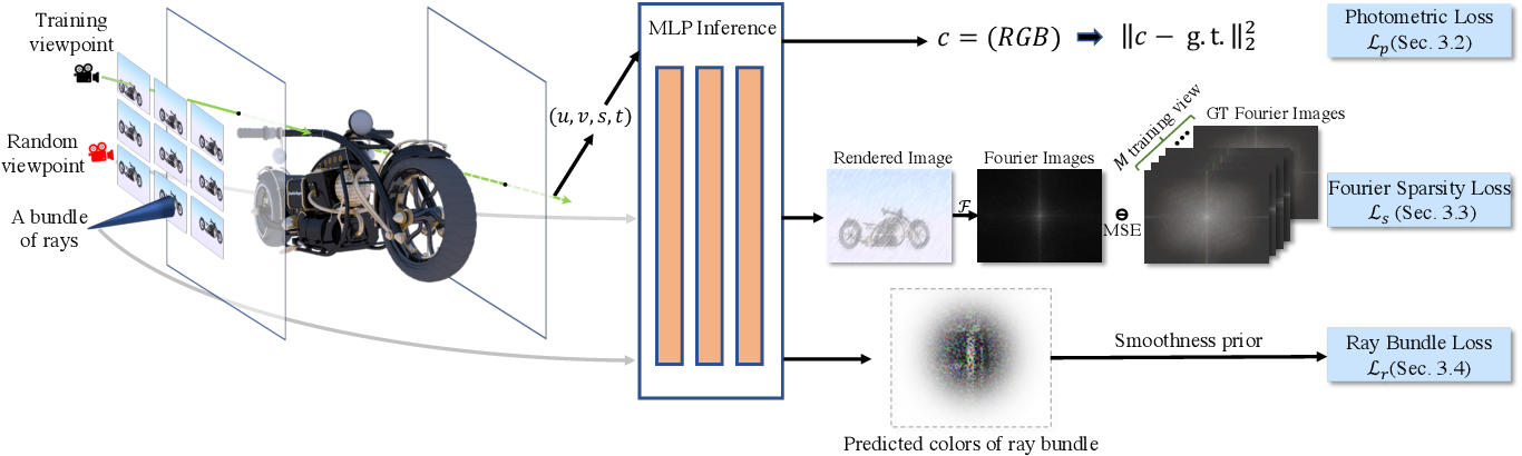 Figure 2 for NeLF: Practical Novel View Synthesis with Neural Light Field