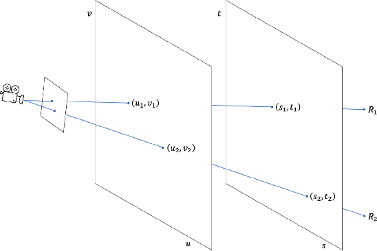 Figure 4 for NeLF: Practical Novel View Synthesis with Neural Light Field