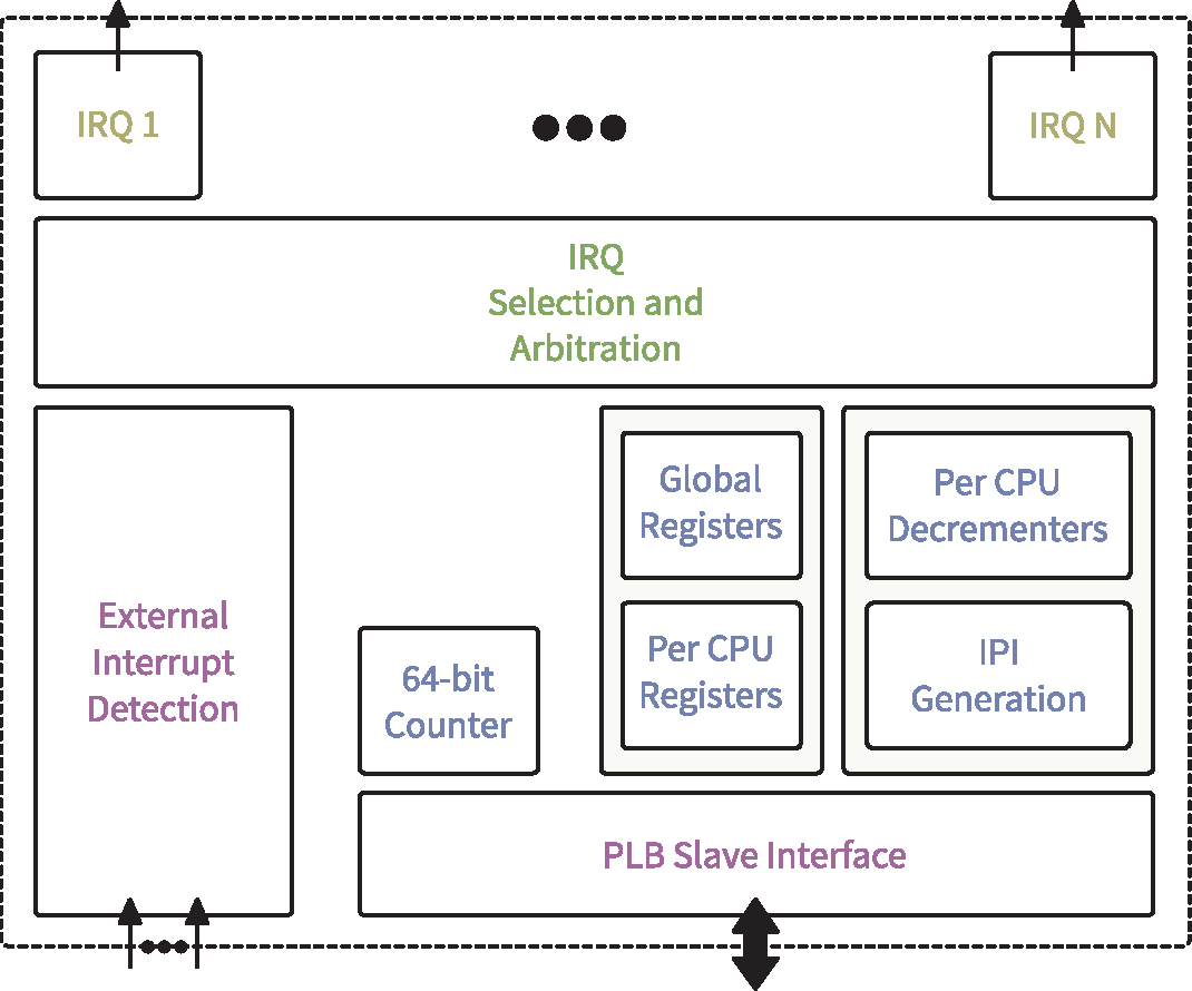Figure 2 From Shared Memory Multicore Microblaze System With Smp Level Block Diagram High Of The Tic