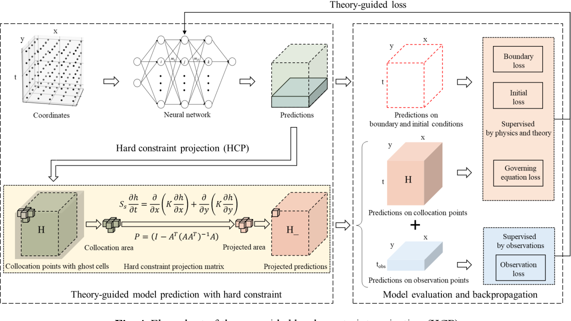 Figure 4 for Theory-guided hard constraint projection (HCP): a knowledge-based data-driven scientific machine learning method