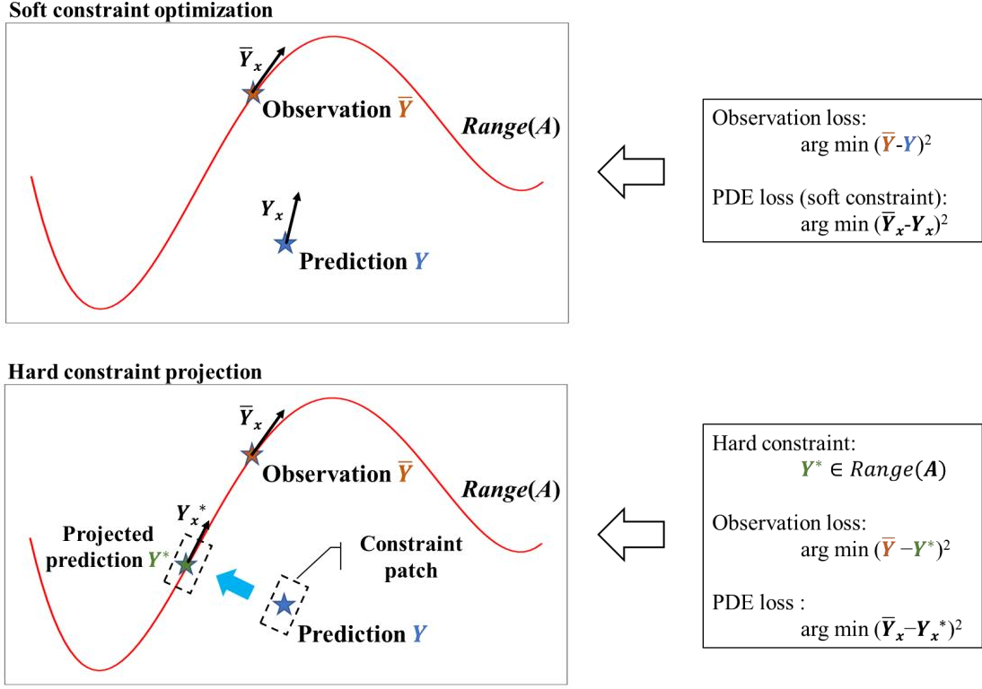 Figure 1 for Theory-guided hard constraint projection (HCP): a knowledge-based data-driven scientific machine learning method