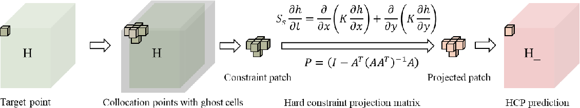 Figure 2 for Theory-guided hard constraint projection (HCP): a knowledge-based data-driven scientific machine learning method