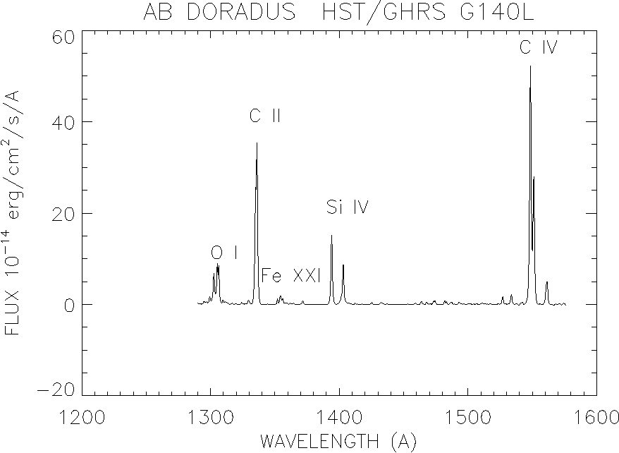 The Spectrum Of AB Doradus As Observed With G140L Grating