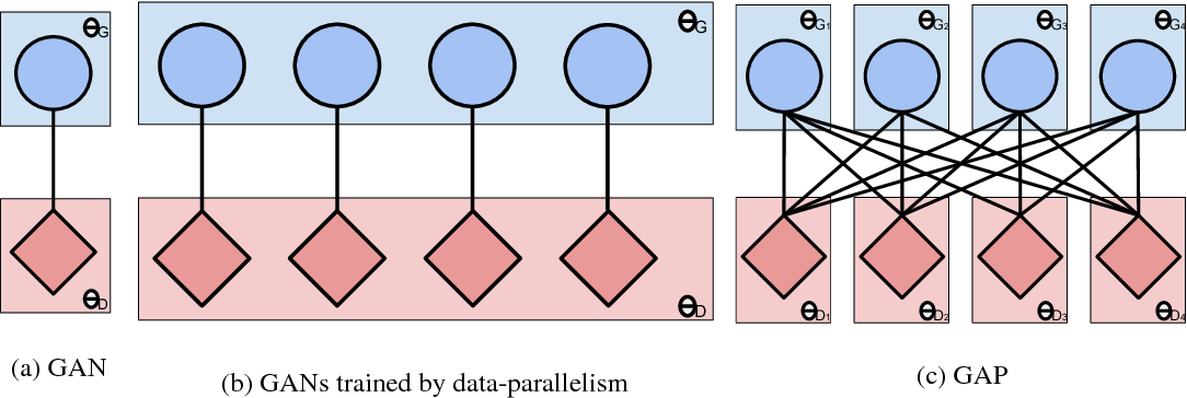 Figure 1 for Generative Adversarial Parallelization