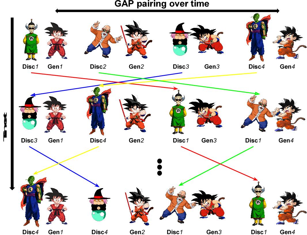 Figure 3 for Generative Adversarial Parallelization