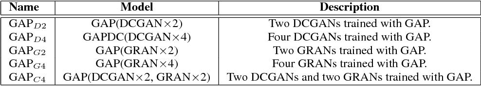 Figure 2 for Generative Adversarial Parallelization
