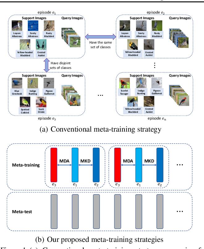 Figure 1 for Meta-Learning across Meta-Tasks for Few-Shot Learning