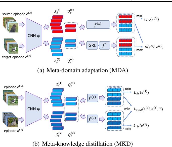 Figure 3 for Meta-Learning across Meta-Tasks for Few-Shot Learning
