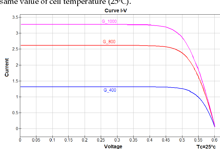 Figure 9 from PV Cell simulation with QUCS A generic model