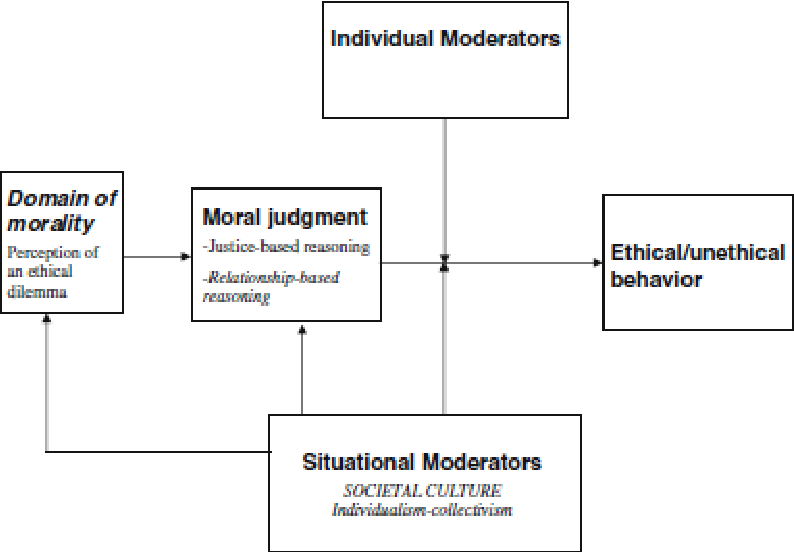 Figure 1 Modification Of Trevinos Model Ethical Decision Making Including Societal Culture Source