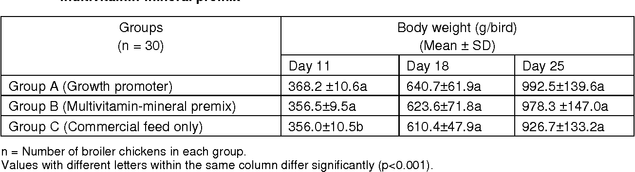 Table 1 from Effects of growth promoter and multivitamin-mineral