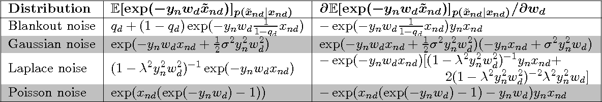 Figure 3 for Marginalizing Corrupted Features