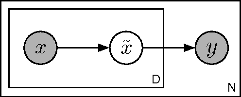 Figure 4 for Marginalizing Corrupted Features