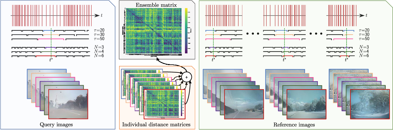 Figure 1 for Event-based visual place recognition with ensembles of spatio-temporal windows